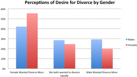 Differing attitudes on divorce