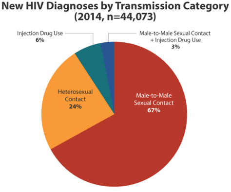 HIV infection rates from Center for Disease Control