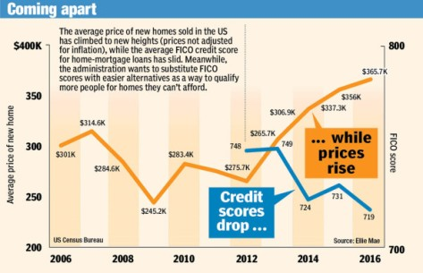 Another Democrat-caused mortgage lending crisis