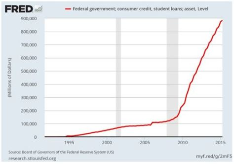Federal student loans skyrocketed under Obama