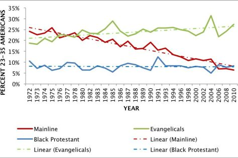 Church attendance by denomination, ages 23-35
