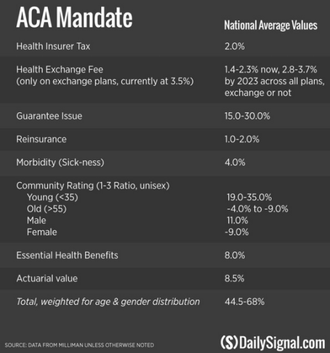 How each Obamacare mandate affected the health insurance premiums