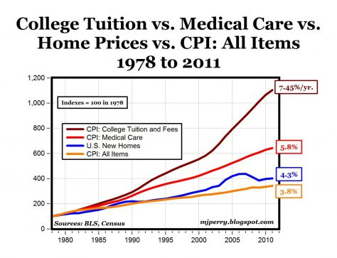 College tuition is rising: are you getting more for your money?