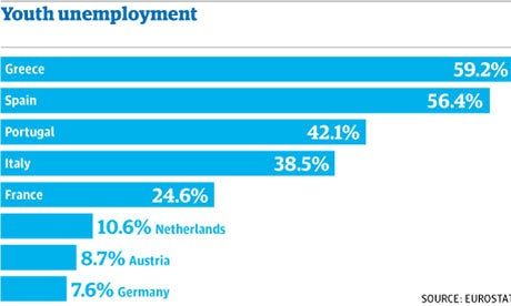 Youth unemployment in socialist countries