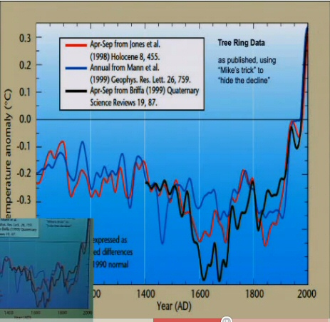Raw temperature measurements after hiding the decline