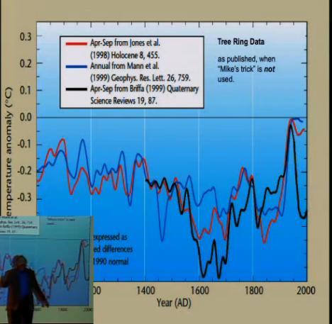 Raw temperature measurements before hiding the decline