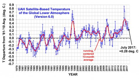 Satellite global temperature measurements 1979 - July 2017