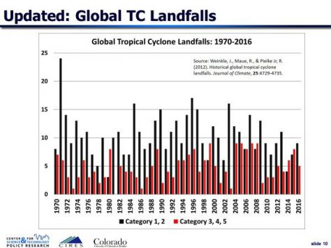 Historical graph of tropical cyclone landfalls (1970-2016)