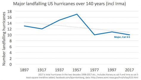 NOAA graph showing frequency of major hurricanes (1897-2017)