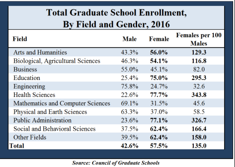 Graduate school enrollment, male vs female, 2016