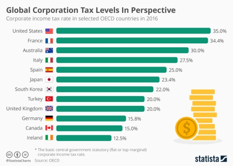 Why does the United States have the highest corporate tax rate in the world?