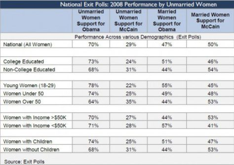 Exit polls from the 2008 Obama vs McCain election