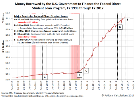 Obama nationalized student loan administration in 2010