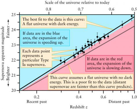 Will the universe expand forever, or will it collapse and bounce?
