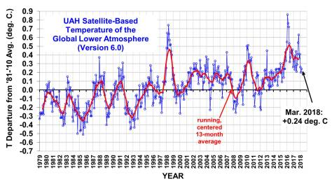Satellite measurements of global temperature through March 2018