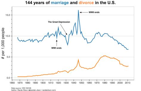 Marriage and divorce rates per capita