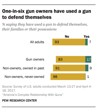 Pew Research: reported defensive gun usage