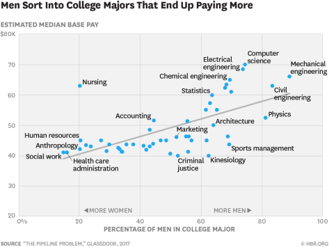 Starting salaries by major, broken out by gender