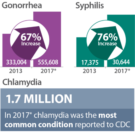 Preliminary CDC numbers for STDs in 2017