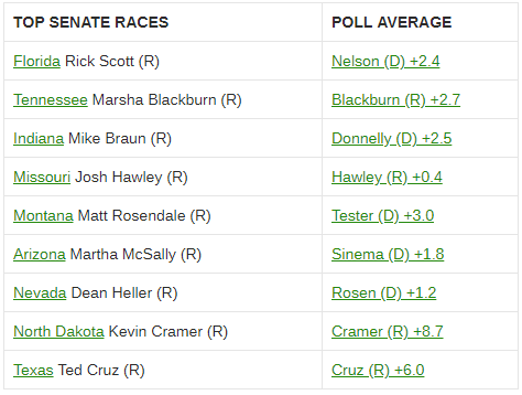 Poll averages for critical Senate races