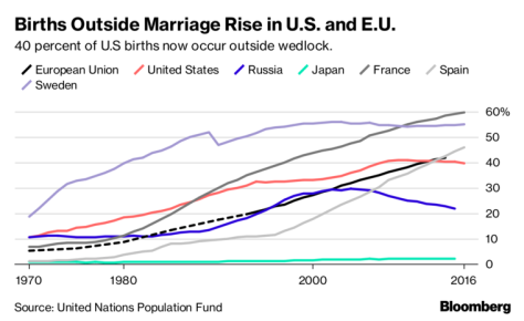 Out-of-wedlocks births rising as cohabitation replaces marriage