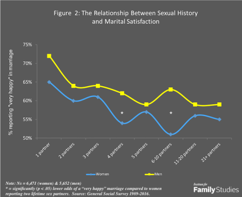 Study: virgins have the happiest marriages, more partners means less happiness