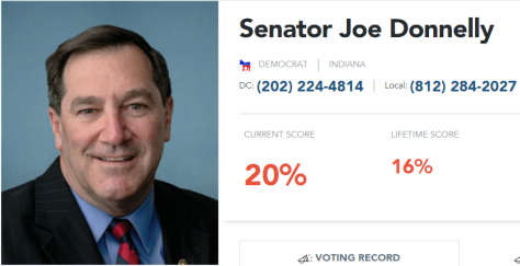 Heritage Action Scorecard for Democrat Joe Donnelly