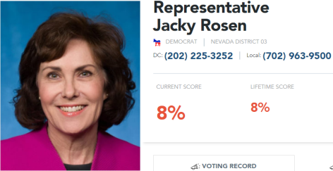 Heritage Action Scorecard for Democrat Jacky Rosen Nevada