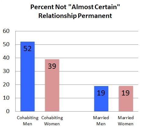 Premarital sex cohabitation divorce statistics