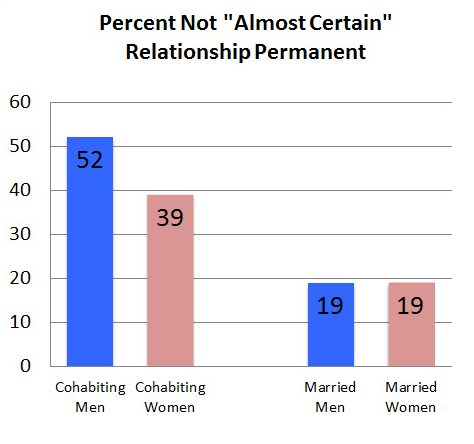 Men who cohabitate are not certain that the relationship is permanent