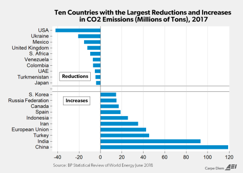 Carbon emissions have declined more than any other country