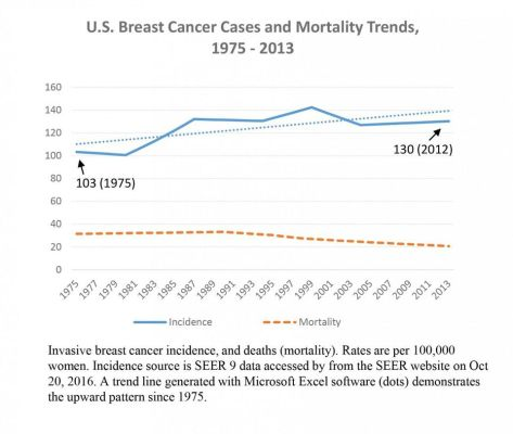 Despite much attention and funding, breast cancer rates rising
