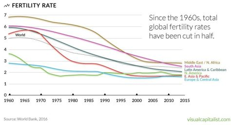 Total fertility rates have decreased globally by about half since 1960.