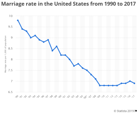A massive decline in marriage rate