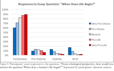 Survey: when does human life begin?