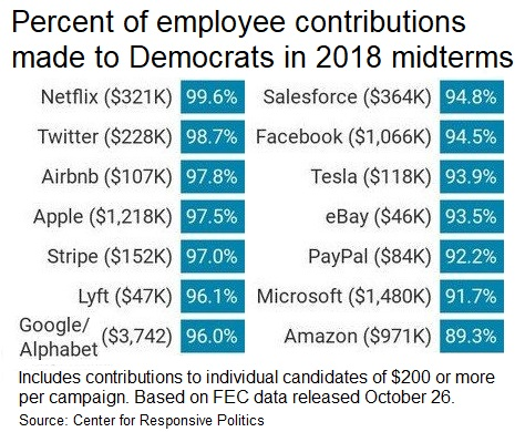 Donations / Political contributions by employees of Big Technology companies