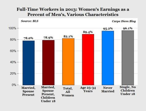 The pay gap is caused by women's own choices