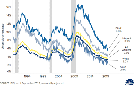 Black and Hispanic unemployment rates drop to 50-year record low