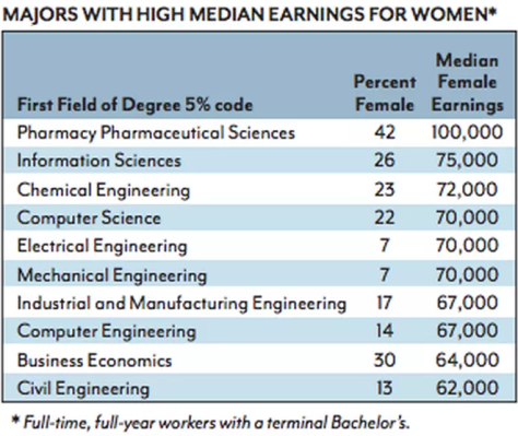 The best majors for women to avoid student loan debt