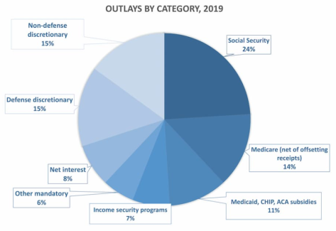 The 2019 federal budget, according to House Democrats