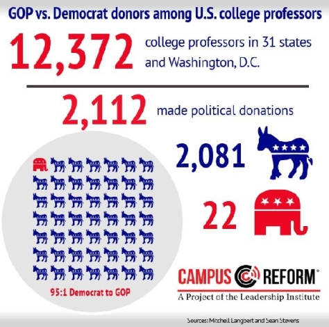 Where do college professors send their political donations?