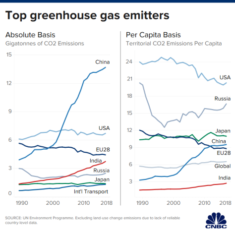 How much have countries cut carbon emissions?