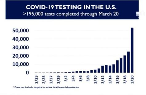 Data: Covid-19 testing in the United States