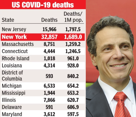 Governor Andrew Cuomo is the least competent at handling COVID