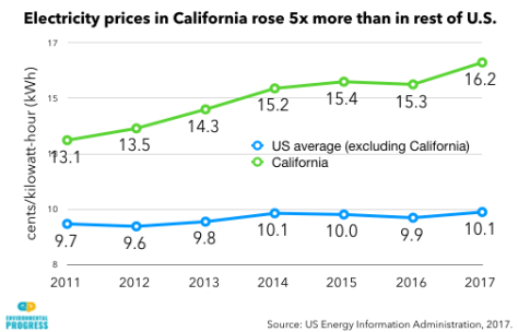 What green energy policies did to electricity costs in California