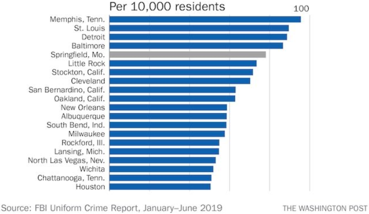 FBI crime statistics for the most recent year available