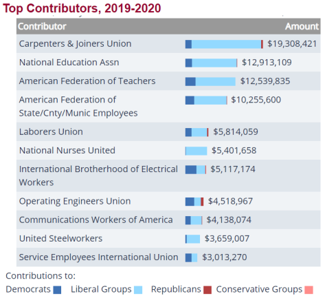 Political contributions from unions are overwhelmingly given to Democrats and leftists