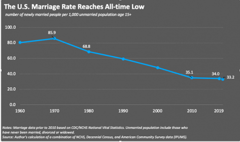 Marriage rates in the United States over time