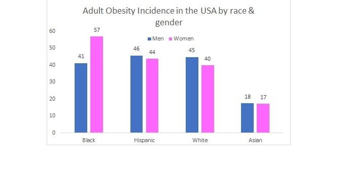 Black women obesity