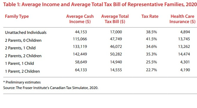 Canada Single Payer Healthcare Costs